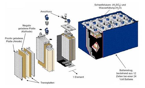 Batterien für Flurförderzeuge: Umfassende Informationen