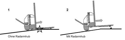 Super Fahrzeugabmessungen einfach erklärt | Jungheinrich PROFISHOP HA53