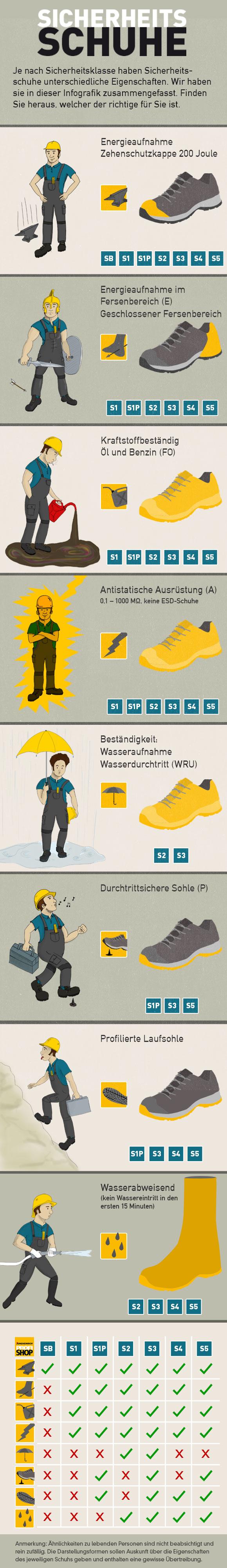 new products b088f 3ff52 Sicherheitsschuhe und Sicherheitsklassen | Jungheinrich ...